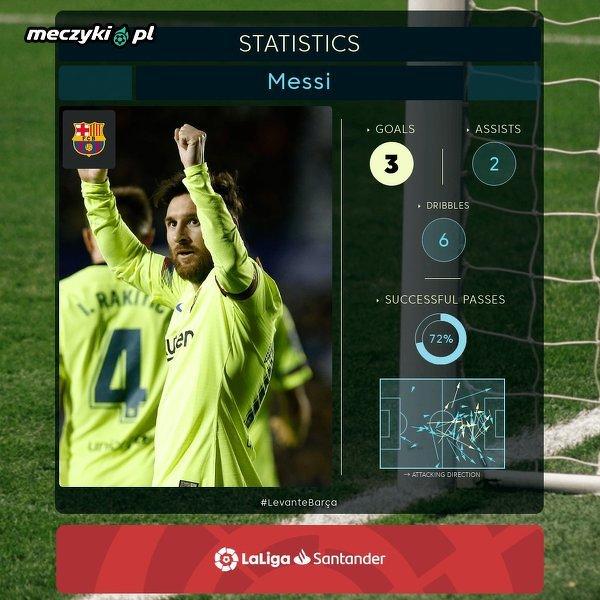 Messi w meczu z Levante