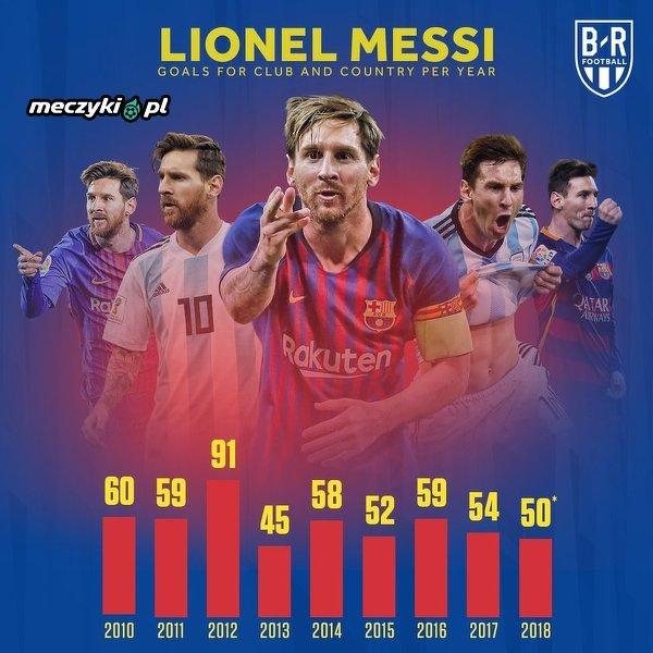 Liczba goli Messiego w ostatnich latach