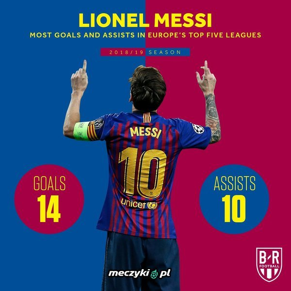 Najwięcej bramek i asyst w 5 najsilniejszych ligach