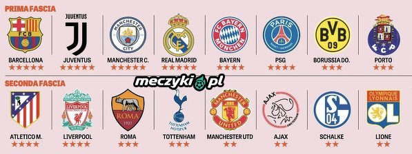 Siła drużyn, które awansowały do 1/8 wg La Gazzetta dello Sport