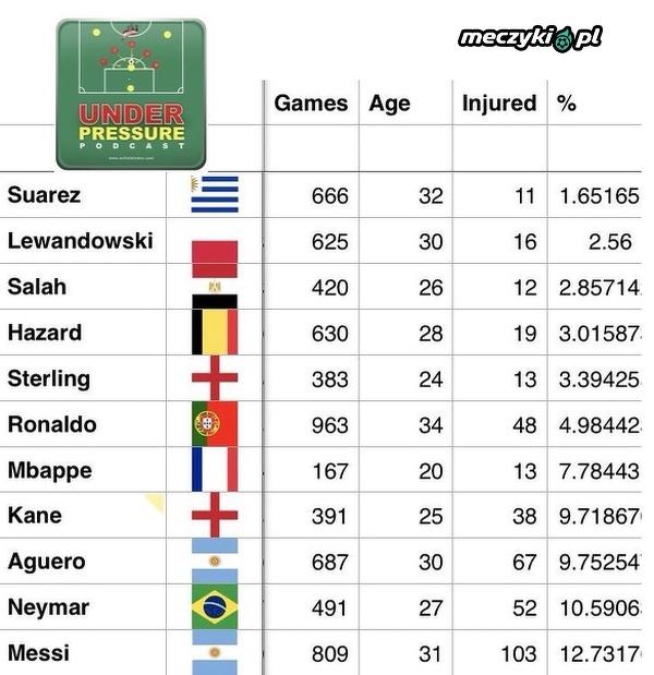 Ile meczów z powodu kontuzji opuścili niektórzy zawodnicy