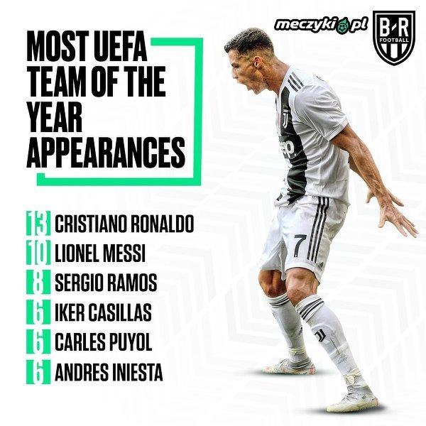 Najczęściej wymieniani piłkarze w 11 roku wg UEFA