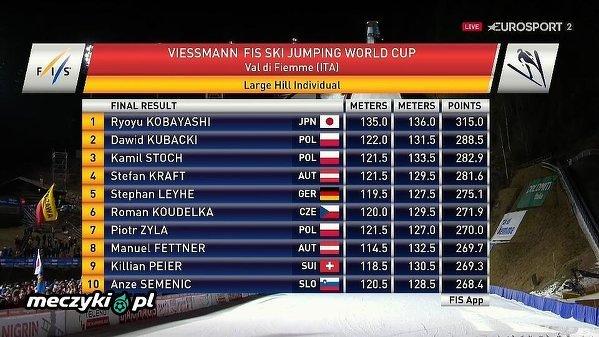 Dwóch Polaków na podium w Predazzo