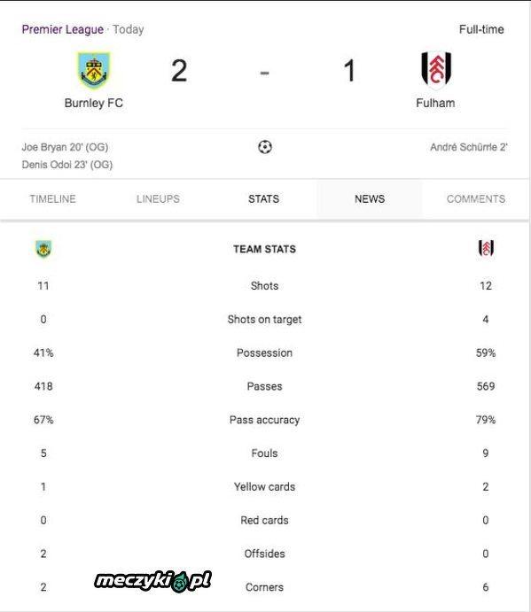 Żaden z zawodników Burnley nie strzelił dziś gola a i tak wygrali