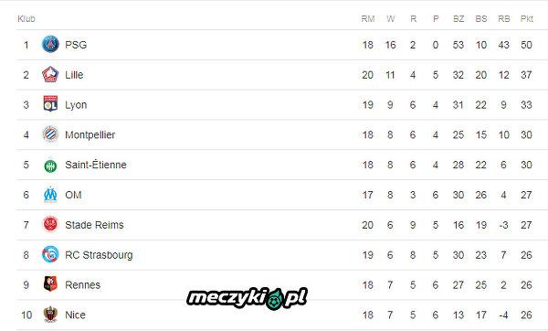 Czy będzie ktoś w stanie zagrozić PSG w tym sezonie?