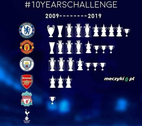 10 ostatnie lat w Premier League