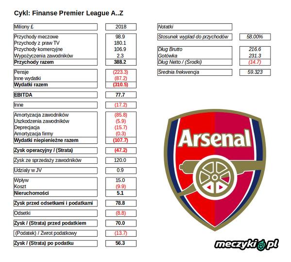 Finanse Premier League - przychody Arsenalu 2018