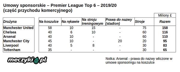 Premier League - umowy sponsorskie stan na 2019/20