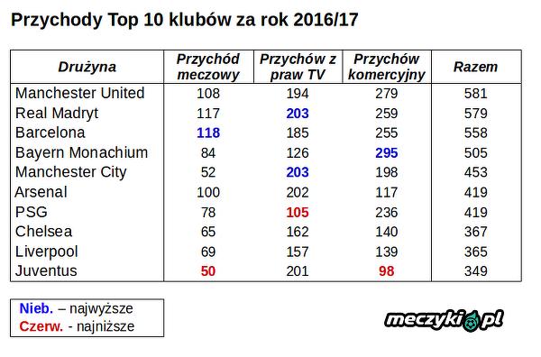 Przychody klubów Top 10 za 2016/17