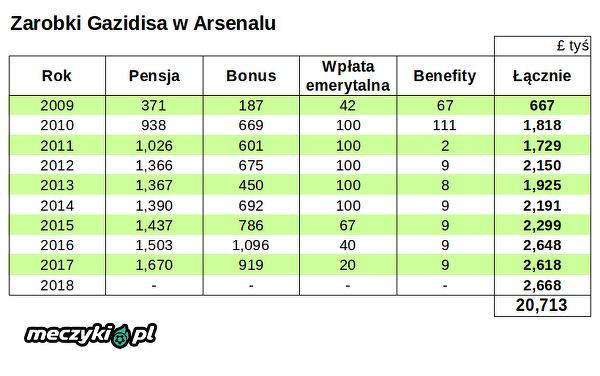 Łącznie blisko £21 milionów dla Gazidisa w Arsenalu