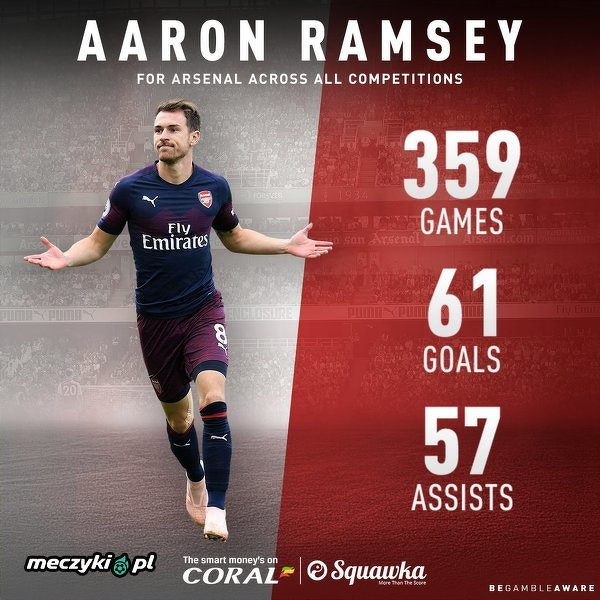 Liczby Aarona Ramseya w Arsenalu