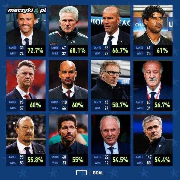 Trenerzy z najwyższym procentem zwycięstw w Lidze Mistrzów