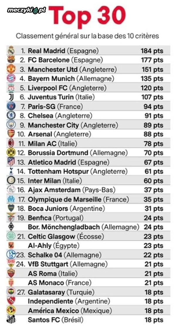 Ranking 30 największych klubów na świecie wg France Football