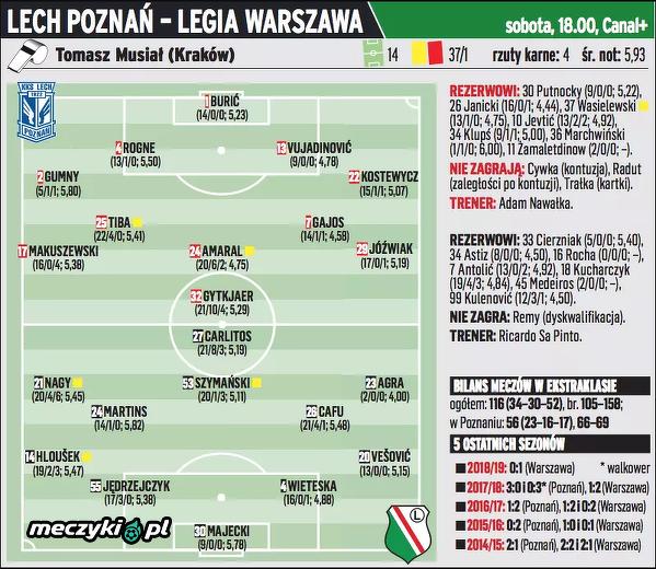 Przewidywane składy na mecz Lech Poznań – Legia Warszawa