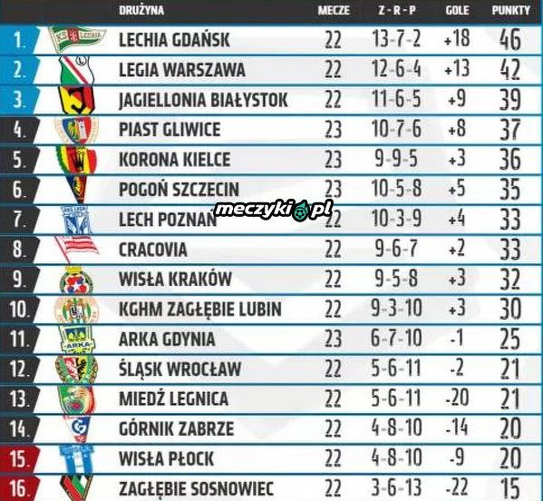 Tabela Ekstraklasy po dzisiejszych meczach