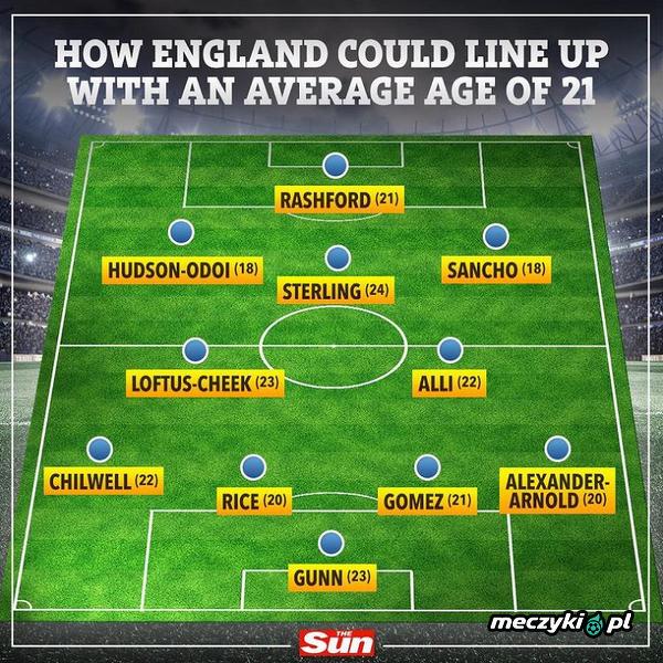 XI Anglii złożona z zawodników ze średnią wieku 21 lat