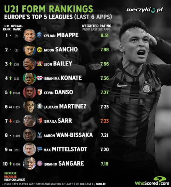 Najwyżej oceniani zawodnicy U21, w TOP 5 ligach Europy, wg. WhoScored