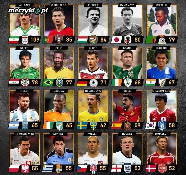 Klasyfikacja najlepszych strzelców w meczach międzypaństwowych
