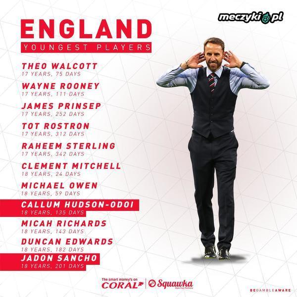 Najmłodsi piłkarze w reprezentacji Anglii