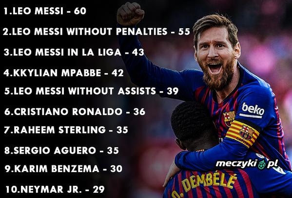 Zawodnicy posiadający najwięcej goli i asyst w tym sezonie w Europie