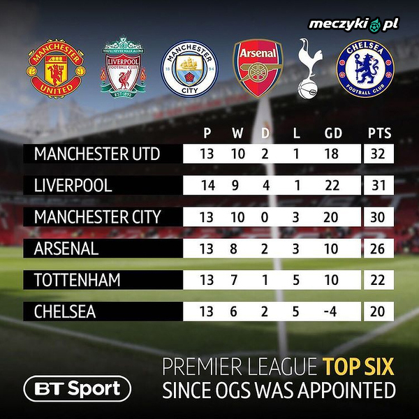 Tabela Premier League, odkąd OGS przejął stery w ManUtd