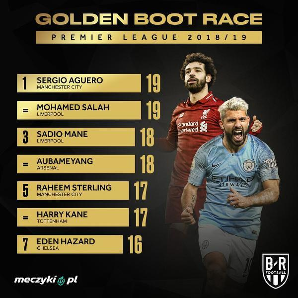Wyścig o Złotego Buta w Premier League