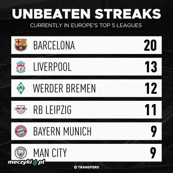 Najdłuższe obecnie serie bez porażki w Top-5 lig Europy