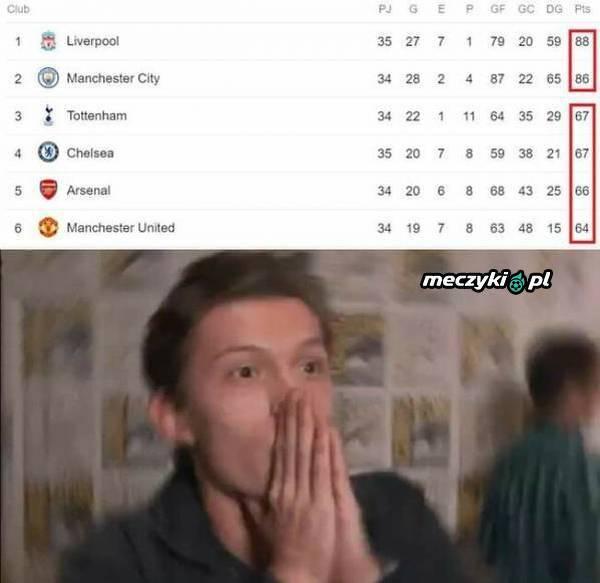Szykuje się emocjonująca końcówka w Premier League