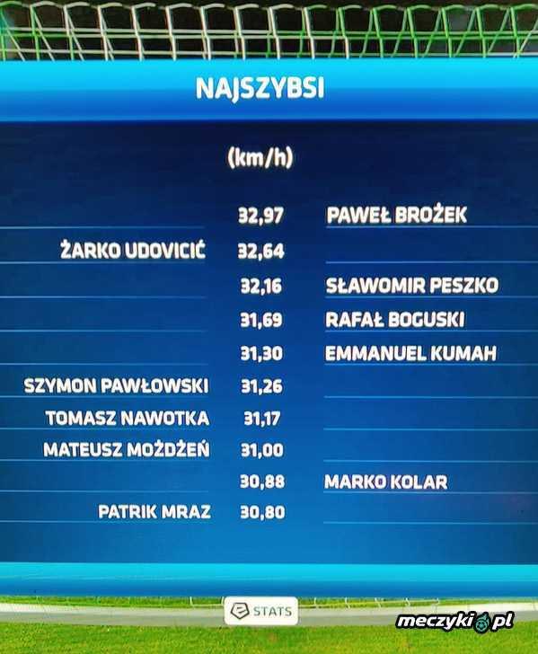 36-letni Paweł Brożek nadal szybki jak błyskawica. Do kadry go!