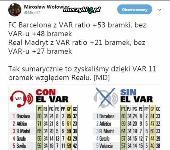 VAR bardziej sprzyja Barcelonie niż Realowi