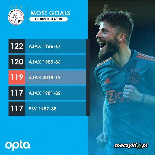 Ajax był bliski rekordu