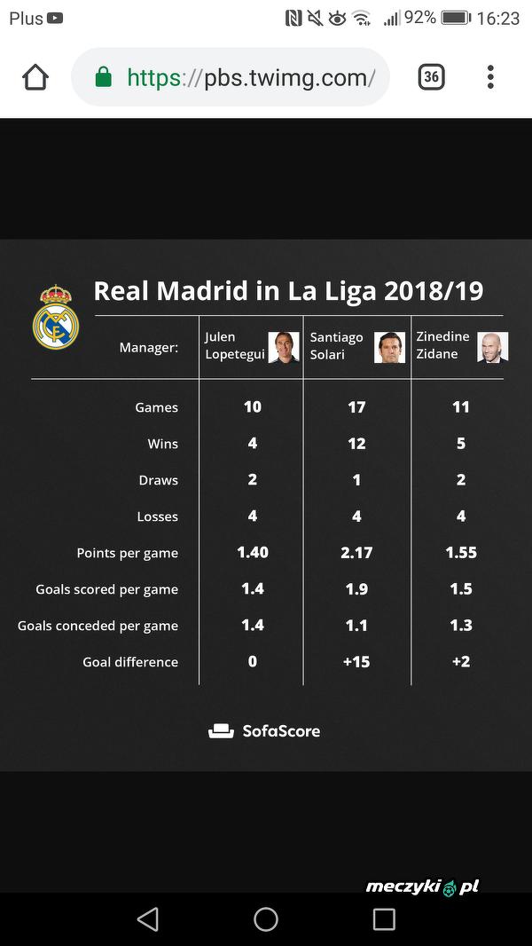 Statystyki trenerów Realu w La Liga 18/19