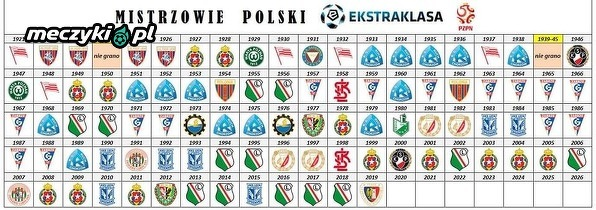 Wszyscy mistrzowie Polski