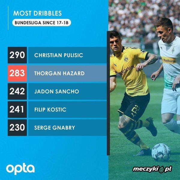 Najczęściej dryblujący piłkarze Bundesligi w dwóch ostatnich sezonach