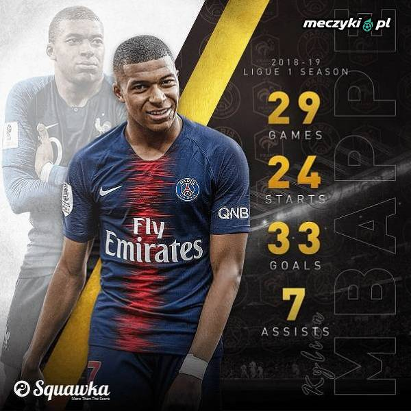 Imponujące liczby Mbappe w zakończonym sezonie Ligue 1