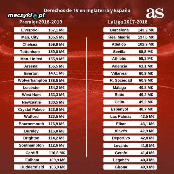 Przychody z tytułu praw telewizyjnych w Premier League i LaLiga