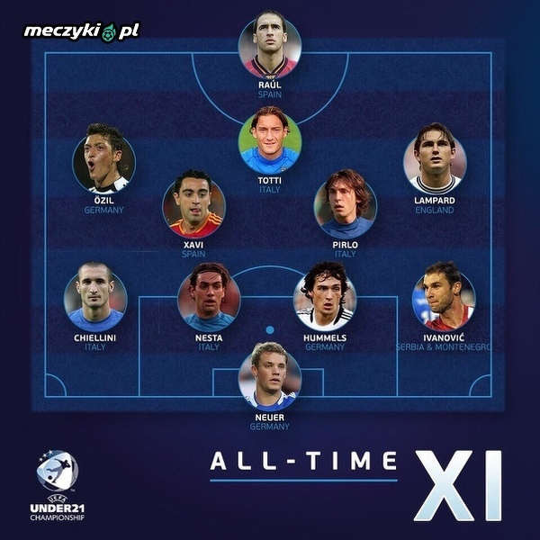 XI złożona z piłkarzy, którzy mieli okazję grać na Euro U-21