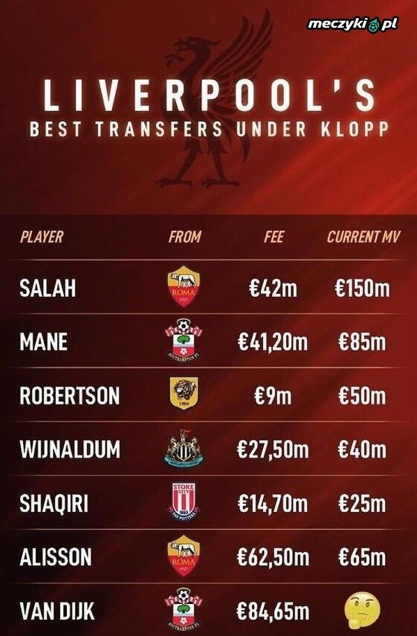 Najlepsze transfery Kloppa w Liverpoolu