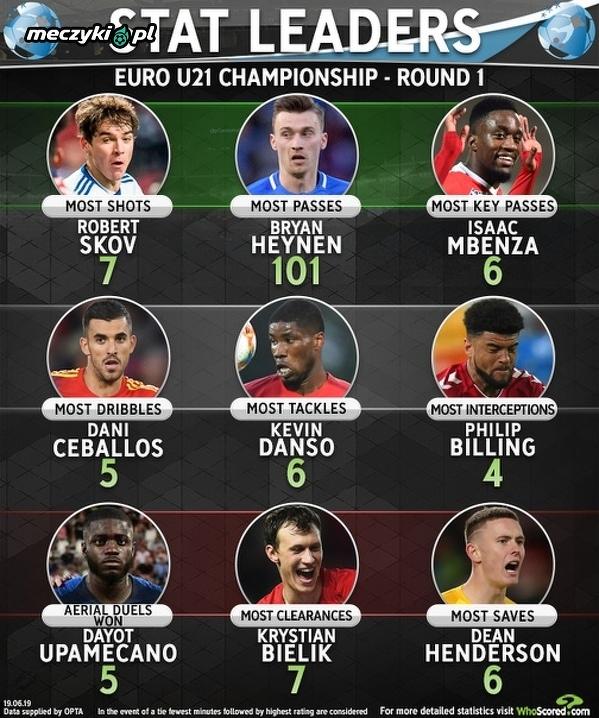 Najlepsi po pierwszej kolejce fazy grupowej Euro U-21