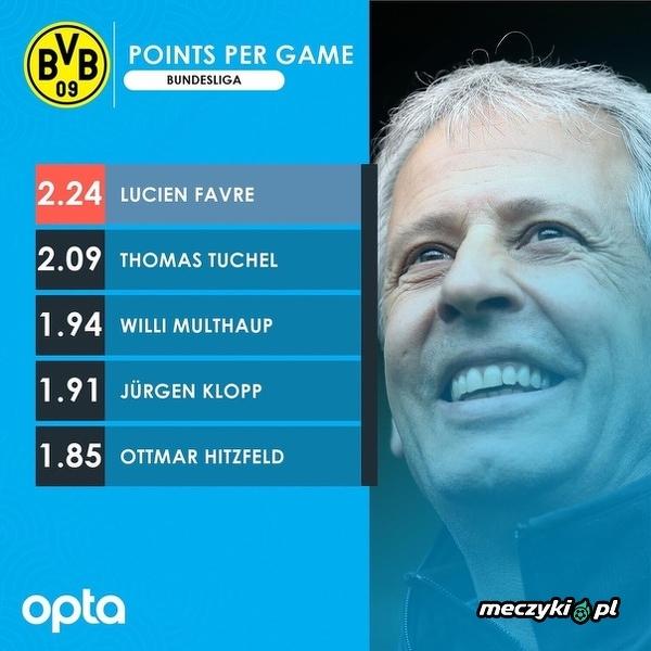 Lucien Favre najlepiej punktującym trenerem w historii BVB