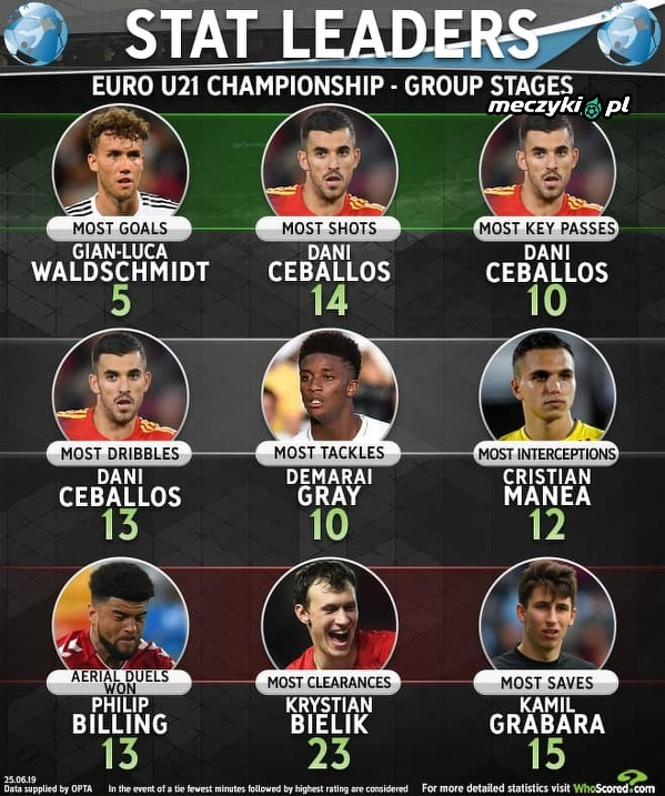 Najlepsi w fazie grupowej Euro U-21