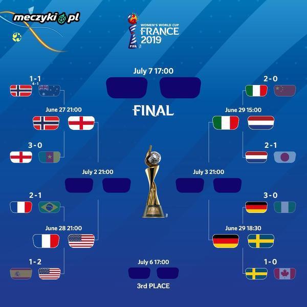 Tylko jedna drużyna z poza Europy w ćwierćfinałach MŚ kobiet
