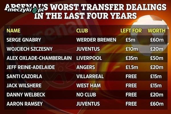 Arsenal pozbył się ich, a dzisiaj są warci o wiele więcej