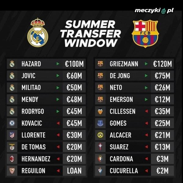 Real i Barcelona w tym okienku transferowym