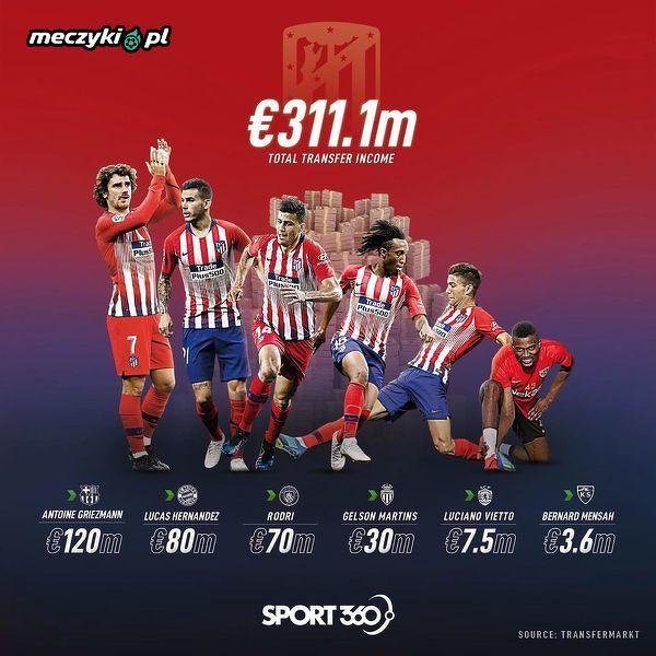 Atletico uzbierało ładną sumę w tym okienku transferowym