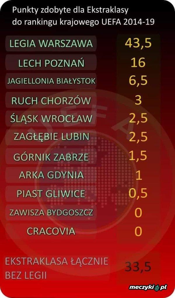 Punkty zdobyte w rankingu UEFA w ostatnich latach