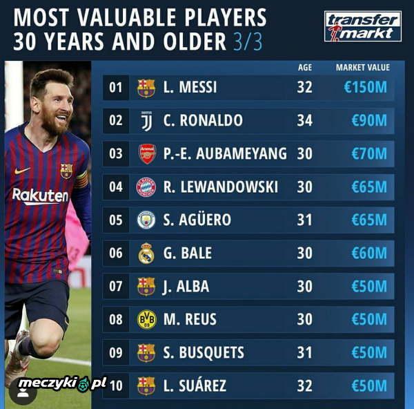 Najwyżej wyceniani piłkarze po trzydziestce