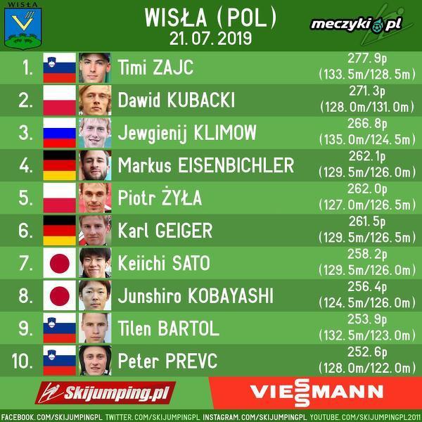 Wyniki konkursu Letniego GP w Wiśle