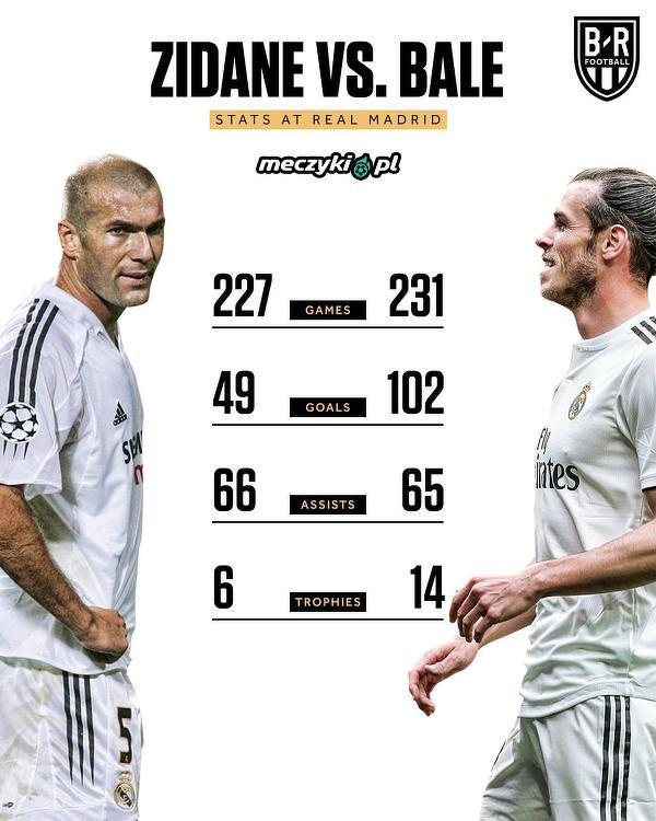 Statystyki Zidane'a i Bale'a w Realu Madryt