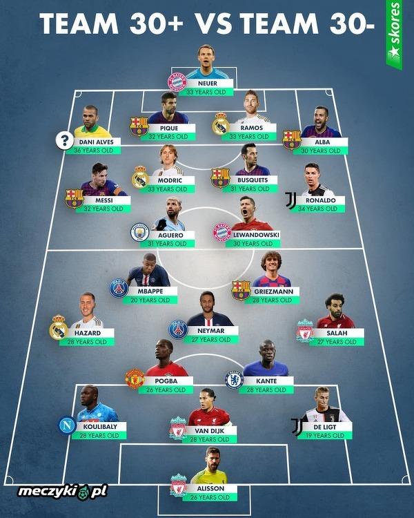Która drużyna lepsza?